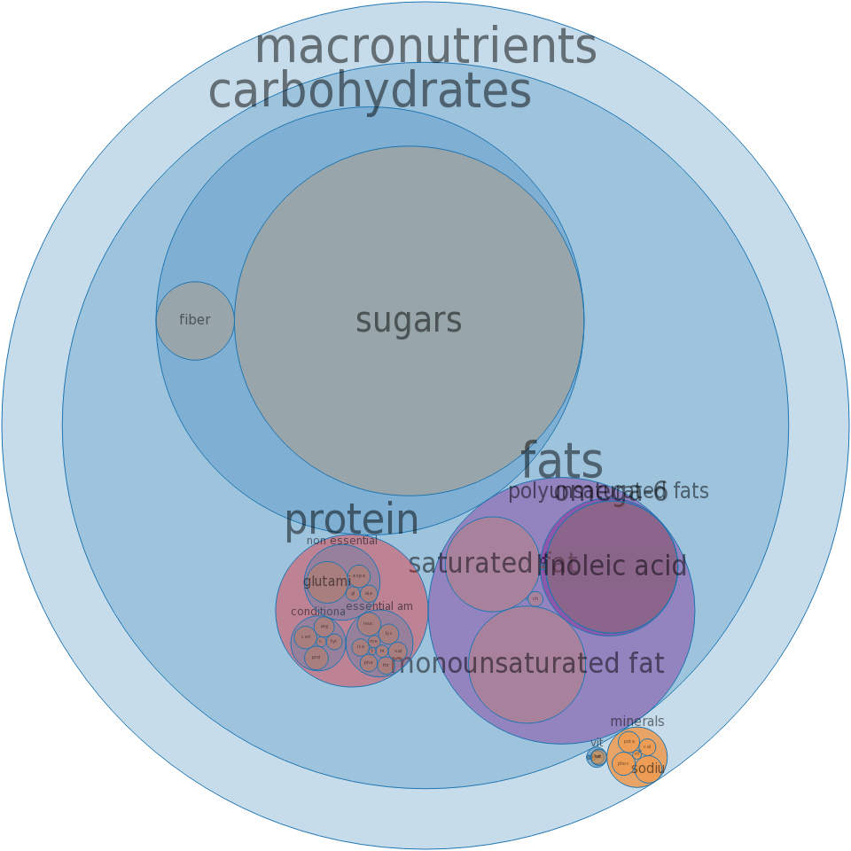 Pie, lemon meringue, commercially prepared -all nutrients by relative proportion - including vitamins and minerals