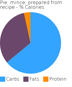 Pie, mince, prepared from recipe macronutrient pie chart