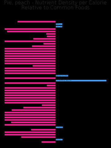 Pie, peach nutrient composition bar chart