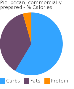 Pie, pecan, commercially prepared macronutrient pie chart