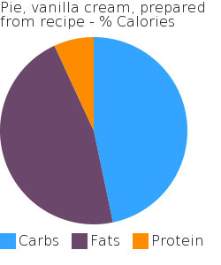 Pie, vanilla cream, prepared from recipe macronutrient pie chart