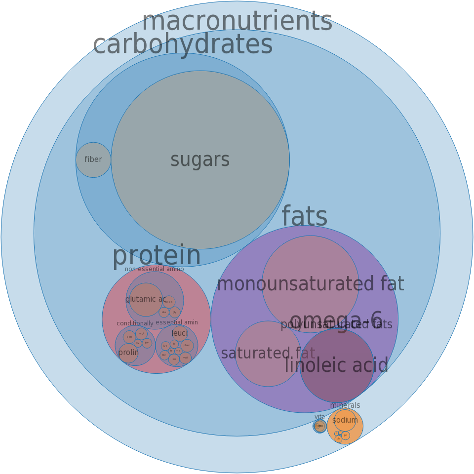 Pie crust, cookie-type, prepared from recipe, graham cracker, baked -all nutrients by relative proportion - including vitamins and minerals