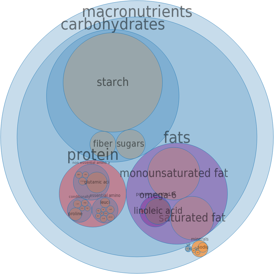 Pie crust, standard-type, frozen, ready-to-bake, enriched, baked -all nutrients by relative proportion - including vitamins and minerals