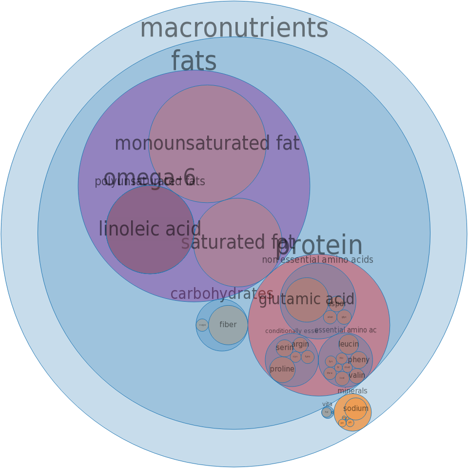 Pie crust, standard-type, prepared from recipe, baked -all nutrients by relative proportion - including vitamins and minerals