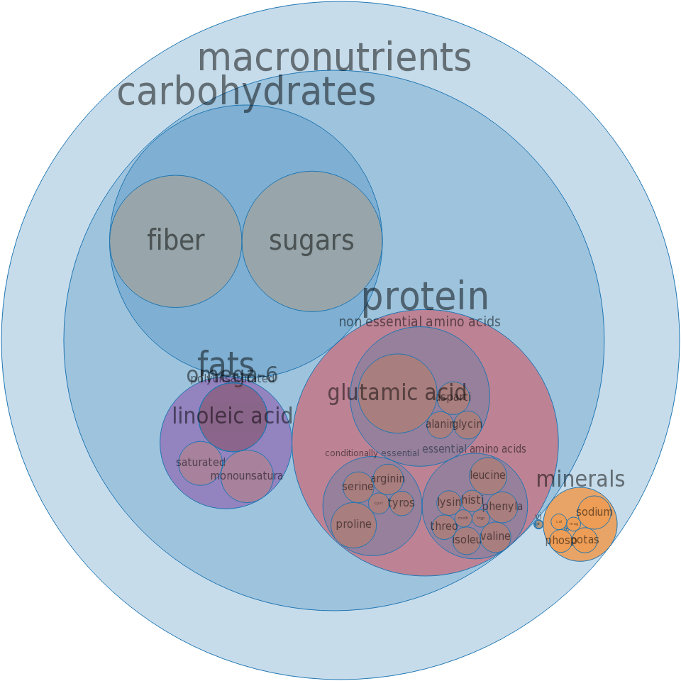 Rolls, dinner, whole-wheat -all nutrients by relative proportion - including vitamins and minerals