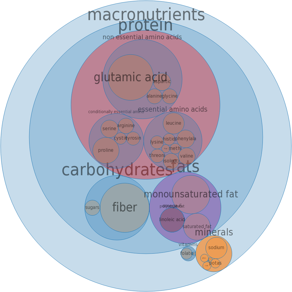 Rolls, french -all nutrients by relative proportion - including vitamins and minerals