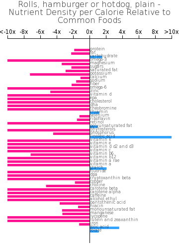 Rolls, hamburger or hotdog, plain nutrient composition bar chart