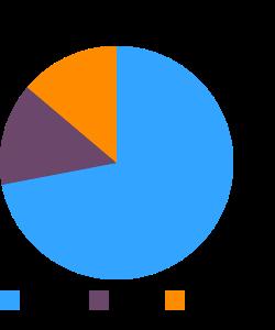 Rolls, hamburger or hotdog, plain macronutrient pie chart
