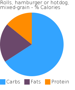 Rolls, hamburger or hotdog, mixed-grain macronutrient pie chart