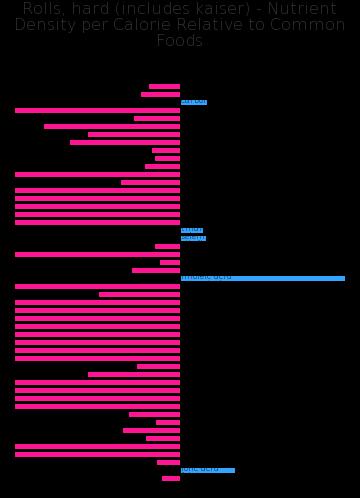 Rolls, hard (includes kaiser) nutrient composition bar chart