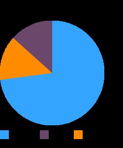 Rolls, hard (includes kaiser) macronutrient pie chart
