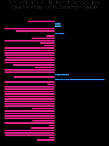 Strudel, apple nutrient composition bar chart