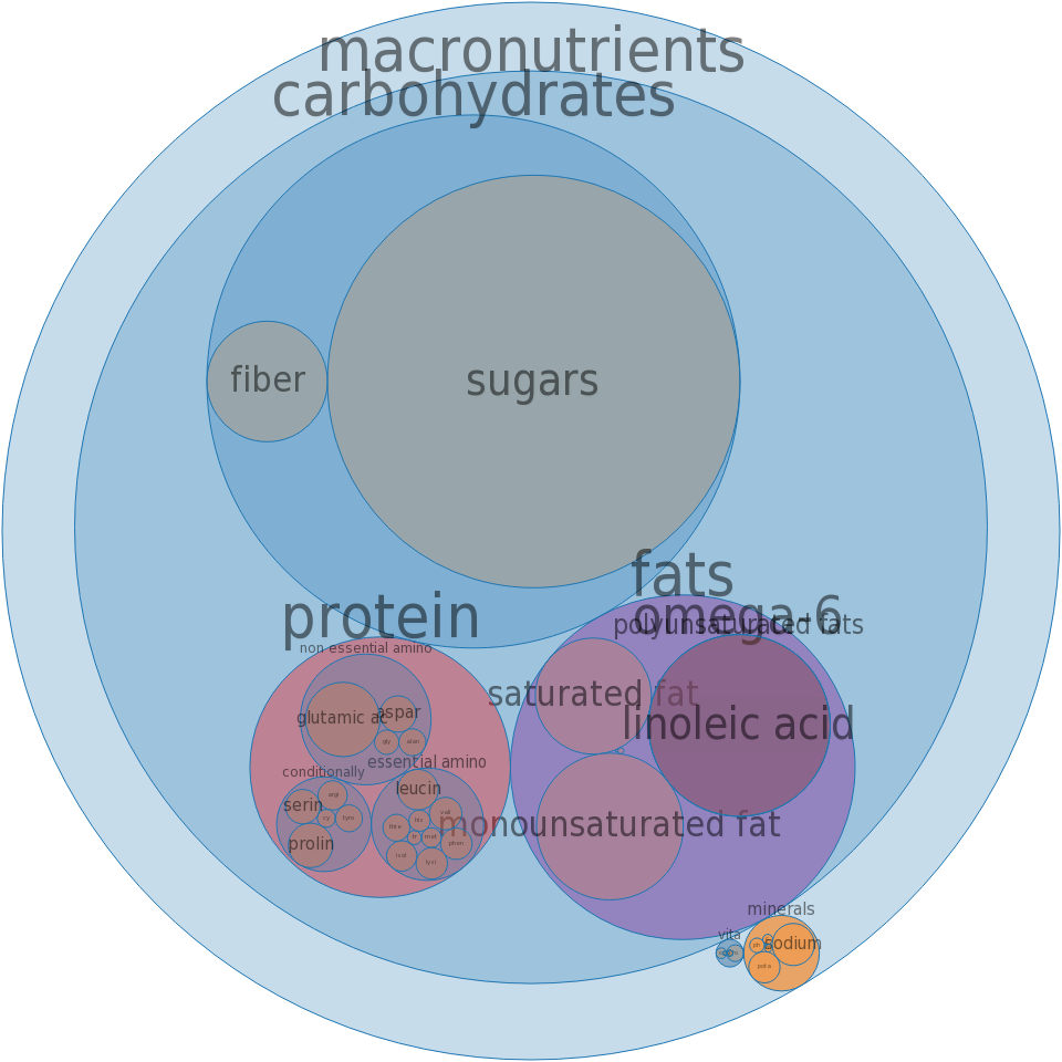 Strudel, apple -all nutrients by relative proportion - including vitamins and minerals