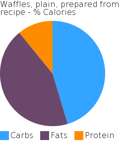 Waffles, plain, prepared from recipe macronutrient pie chart