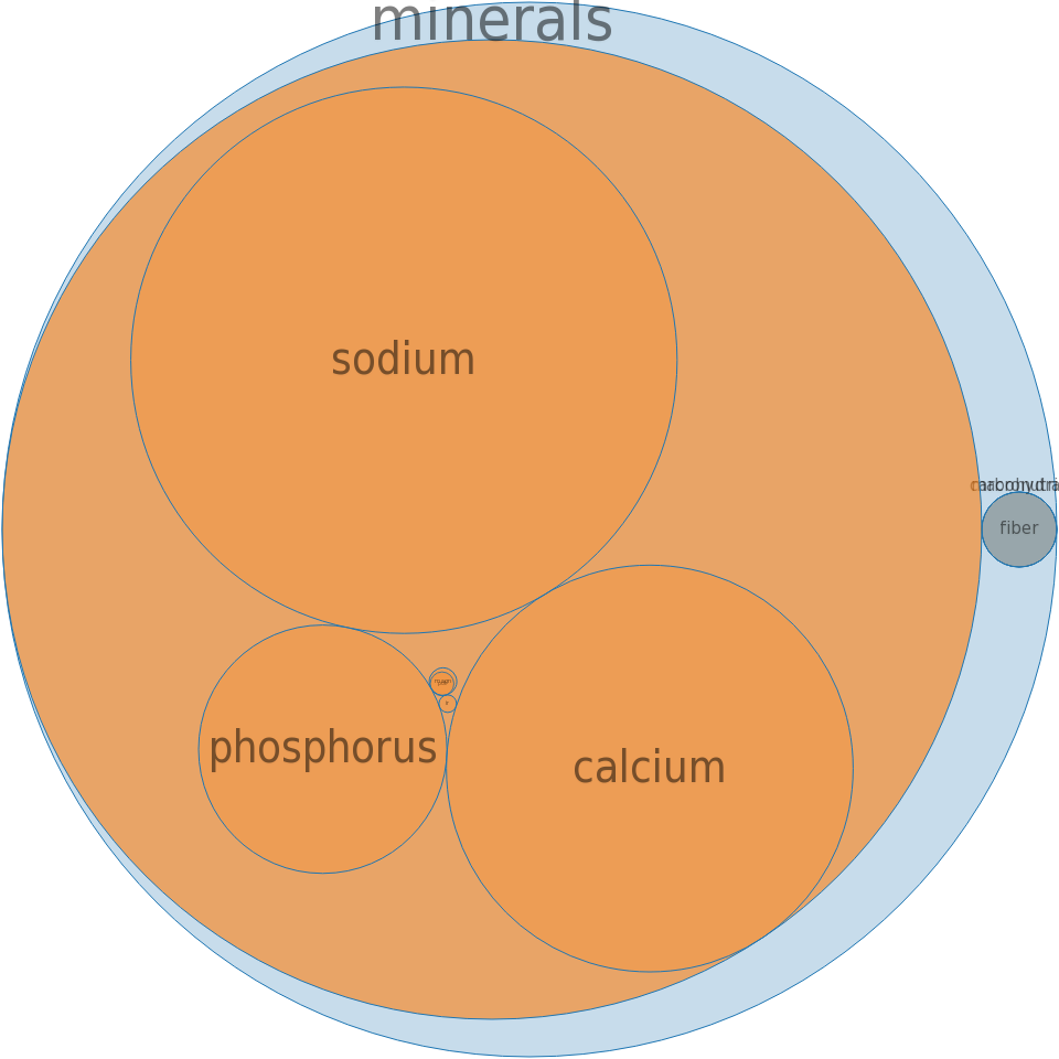 Leavening agents, baking powder, double-acting, sodium aluminum sulfate -all nutrients by relative proportion - including vitamins and minerals