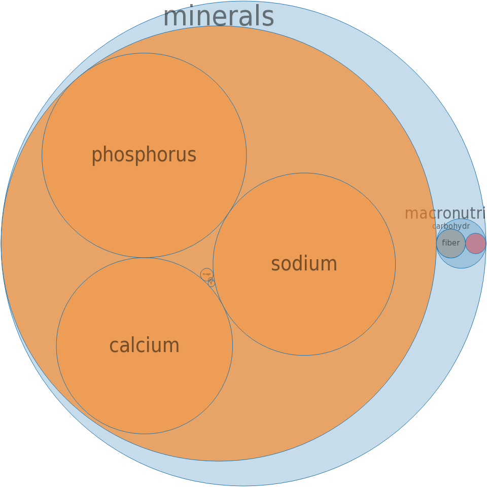 Leavening agents, baking powder, double-acting, straight phosphate -all nutrients by relative proportion - including vitamins and minerals