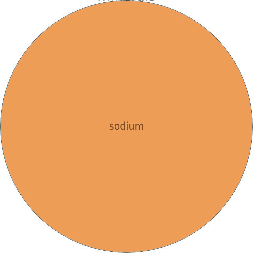 Leavening agents, baking soda -all nutrients by relative proportion - including vitamins and minerals