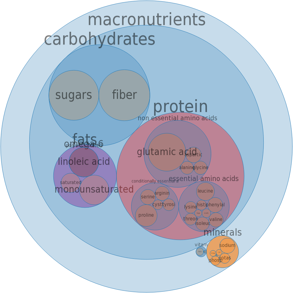 Bread, rice bran, toasted -all nutrients by relative proportion - including vitamins and minerals