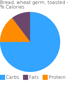 Bread, wheat germ, toasted macronutrient pie chart