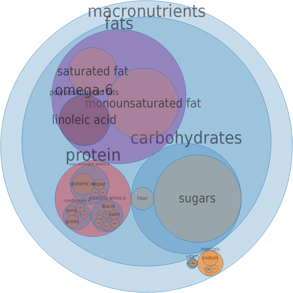 Pie crust, cookie-type, prepared from recipe, chocolate wafer, chilled -all nutrients by relative proportion - including vitamins and minerals