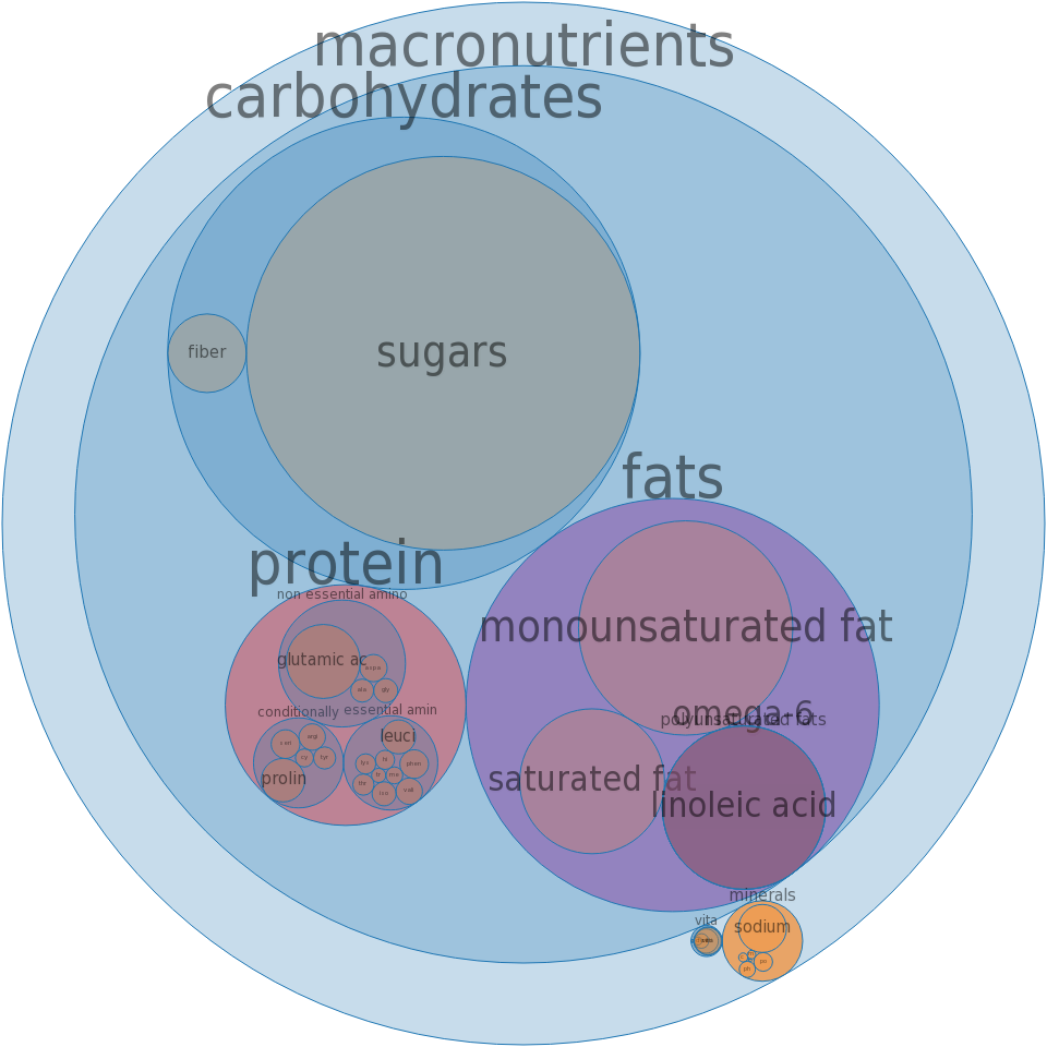 Pie crust, cookie-type, prepared from recipe, graham cracker, chilled -all nutrients by relative proportion - including vitamins and minerals