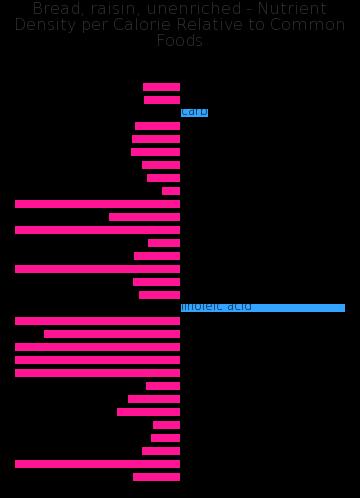 Bread, raisin, unenriched nutrient composition bar chart