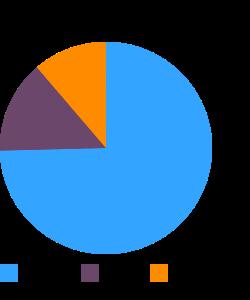 Bread, raisin, unenriched macronutrient pie chart