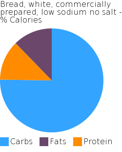 Bread, white, commercially prepared, low sodium no salt macronutrient pie chart