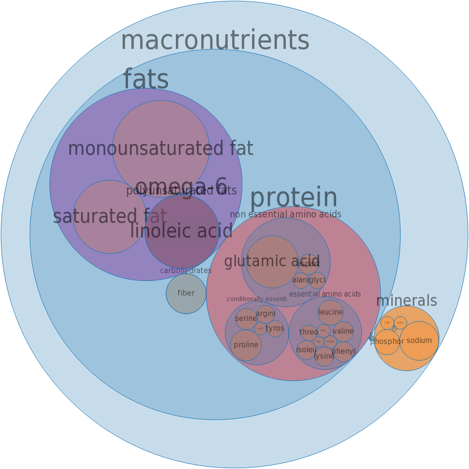 Cake, white, dry mix, pudding-type, unenriched -all nutrients by relative proportion - including vitamins and minerals