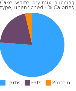 Cake, white, dry mix, pudding-type, unenriched macronutrient pie chart