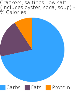 Crackers, saltines, low salt (includes oyster, soda, soup) macronutrient pie chart