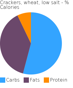 Crackers, wheat, low salt macronutrient pie chart