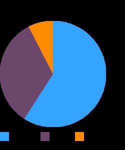 Crackers, whole-wheat, low salt macronutrient pie chart