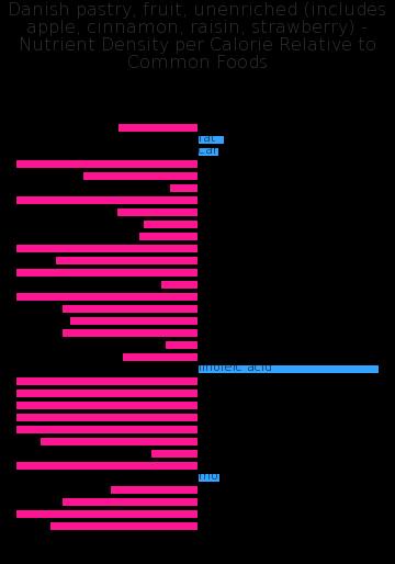 Danish pastry, fruit, unenriched (includes apple, cinnamon, raisin, strawberry) nutrient composition bar chart