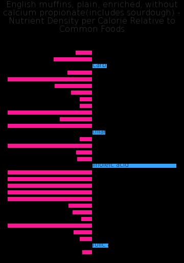 English muffins, plain, enriched, without calcium propionate(includes sourdough) nutrient composition bar chart