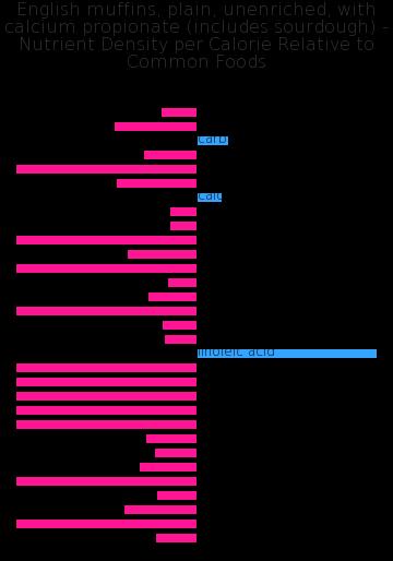 English muffins, plain, unenriched, with calcium propionate (includes sourdough) nutrient composition bar chart
