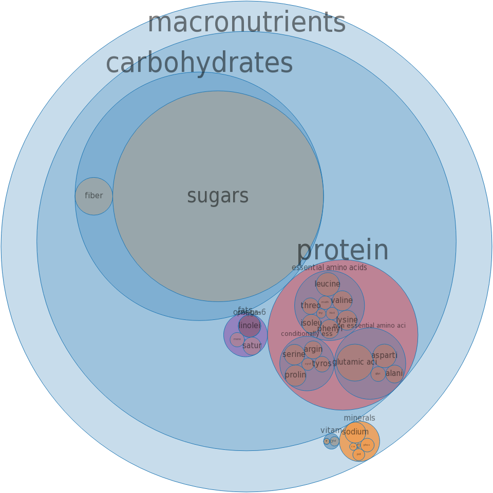 Cake, pound, commercially prepared, fat-free -all nutrients by relative proportion - including vitamins and minerals