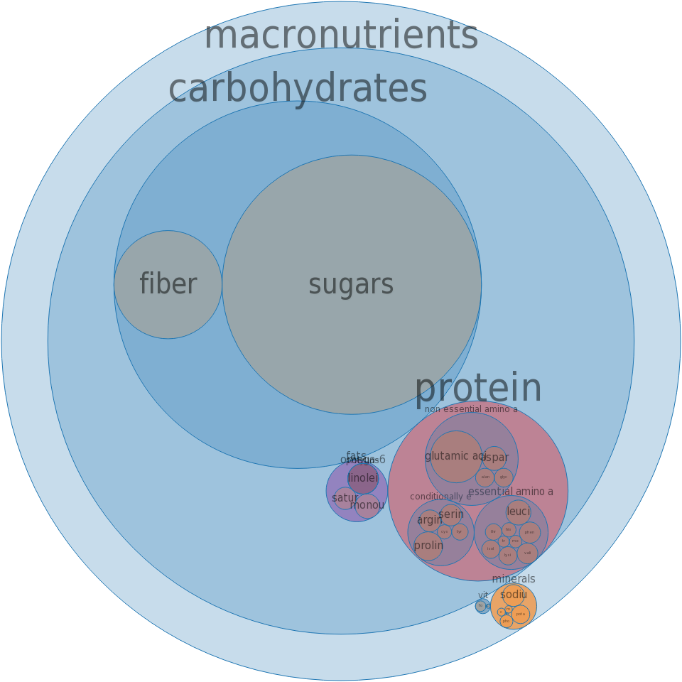 Cookies, oatmeal, commercially prepared, fat-free -all nutrients by relative proportion - including vitamins and minerals