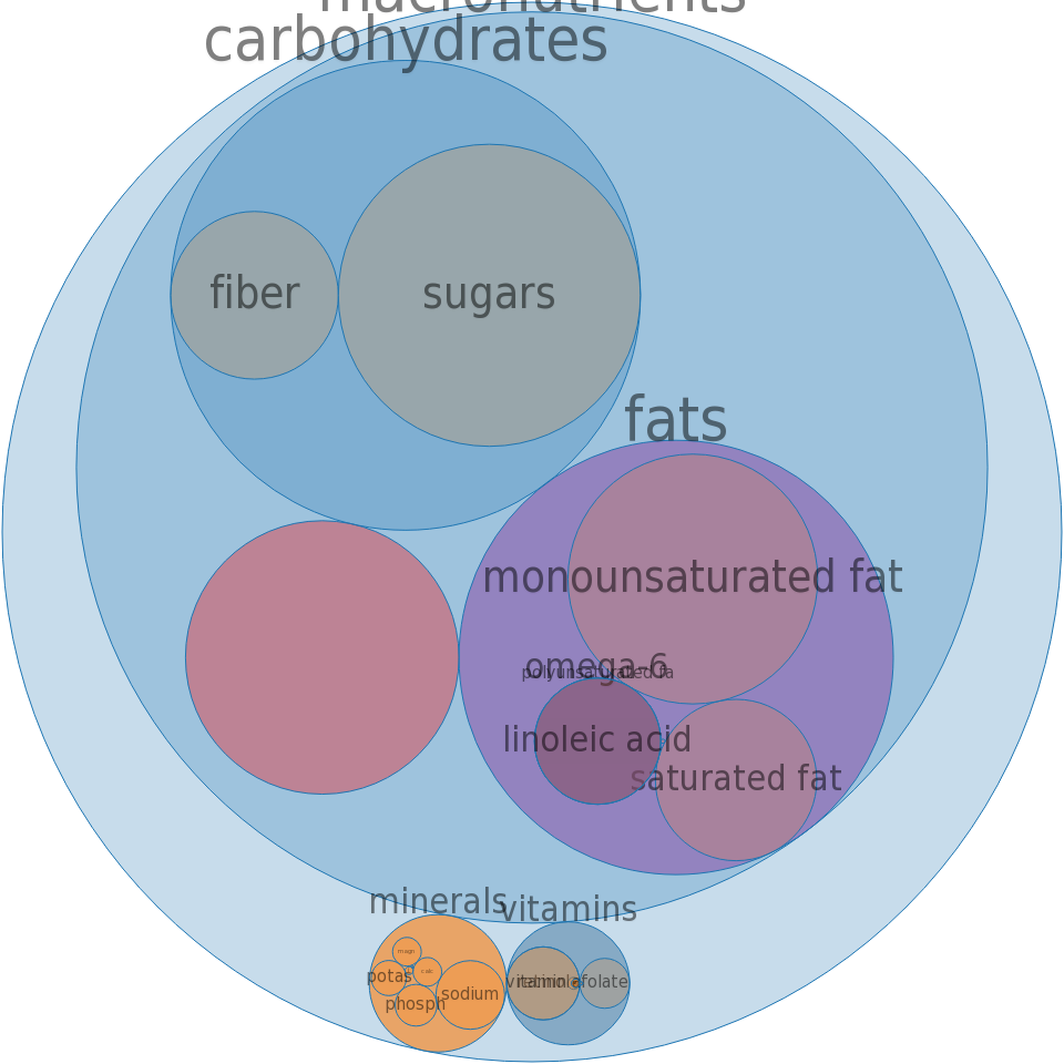 Breakfast tart, low fat -all nutrients by relative proportion - including vitamins and minerals