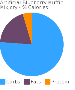 Artificial Blueberry Muffin Mix,dry macronutrient pie chart