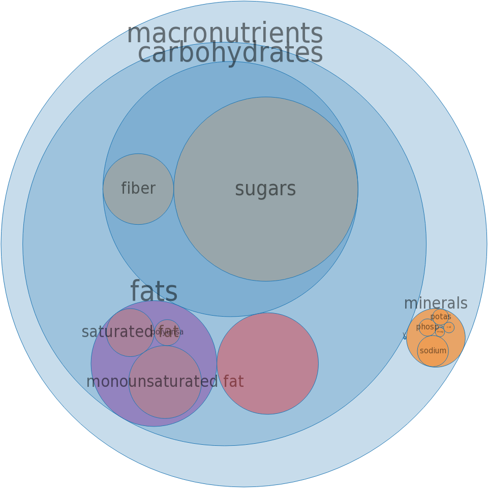 NABISCO, NABISCO GRAHAMS Crackers -all nutrients by relative proportion - including vitamins and minerals