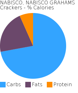 NABISCO, NABISCO GRAHAMS Crackers macronutrient pie chart