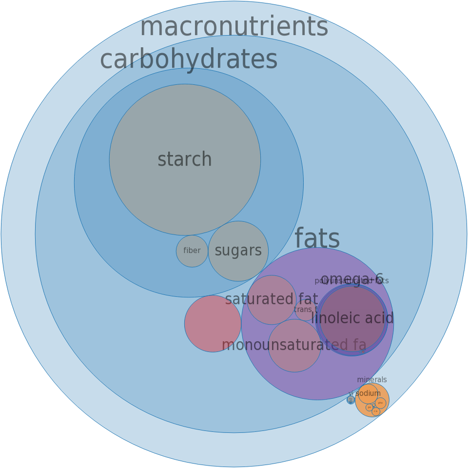 NABISCO, NABISCO RITZ Crackers -all nutrients by relative proportion - including vitamins and minerals