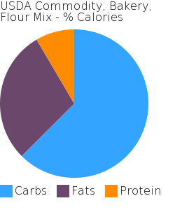 USDA Commodity, Bakery, Flour Mix macronutrient pie chart