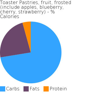 Toaster Pastries, fruit, frosted (include apples, blueberry, cherry, strawberry) macronutrient pie chart