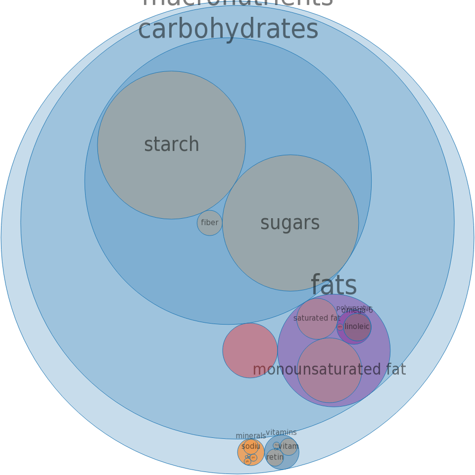 Toaster pastries, fruit, toasted ( include apple, blueberry, cherry, strawberry) -all nutrients by relative proportion - including vitamins and minerals