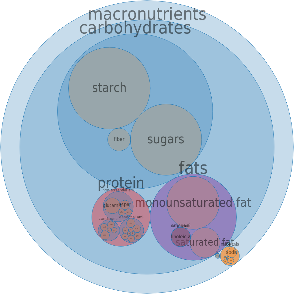 Pie Crust, Cookie-type, Chocolate, Ready Crust -all nutrients by relative proportion - including vitamins and minerals