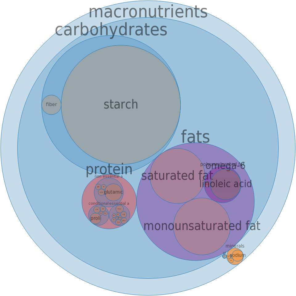 Pie crust, refrigerated, regular, baked -all nutrients by relative proportion - including vitamins and minerals