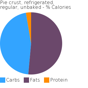 Pie crust, refrigerated, regular, unbaked macronutrient pie chart