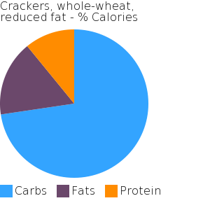 Crackers, whole-wheat, reduced fat macronutrient pie chart